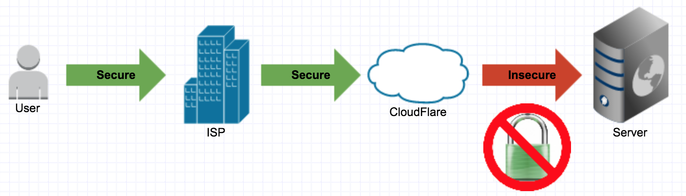 With CloudFlare Universal SSL