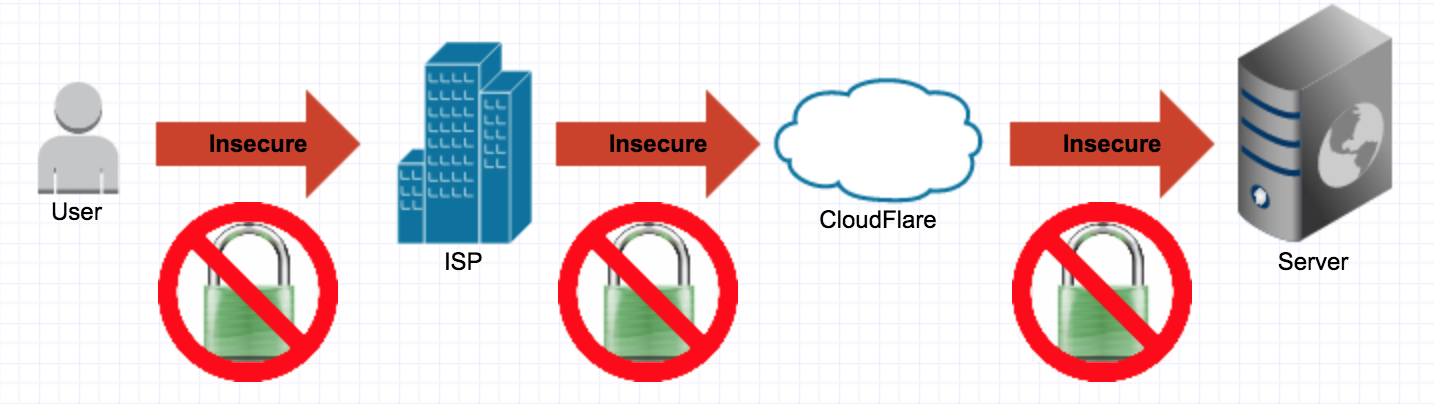 With CloudFlare