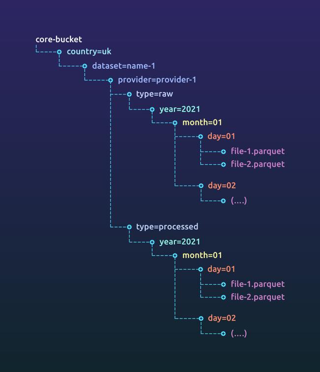 Core bucket data layout