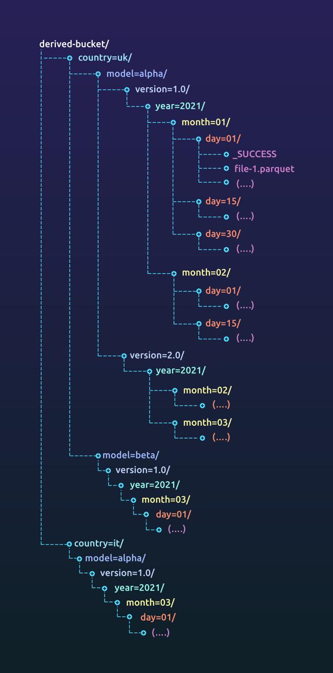 Derived bucket data layout