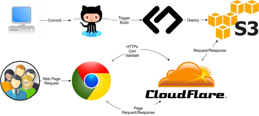 HTTPs blog on S3